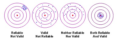 validitet och reliabilitet